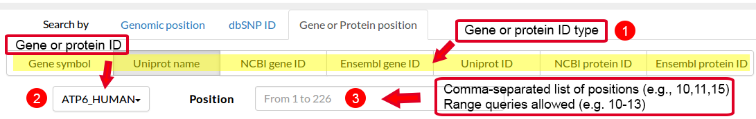 Gene or Protein position